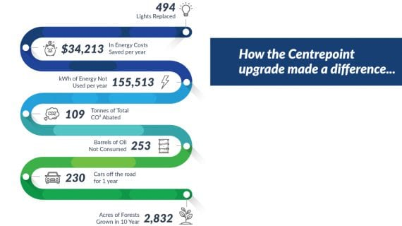 The Green Guys Group helping Centrepoint Dining save money with their LED Lighting upgrade