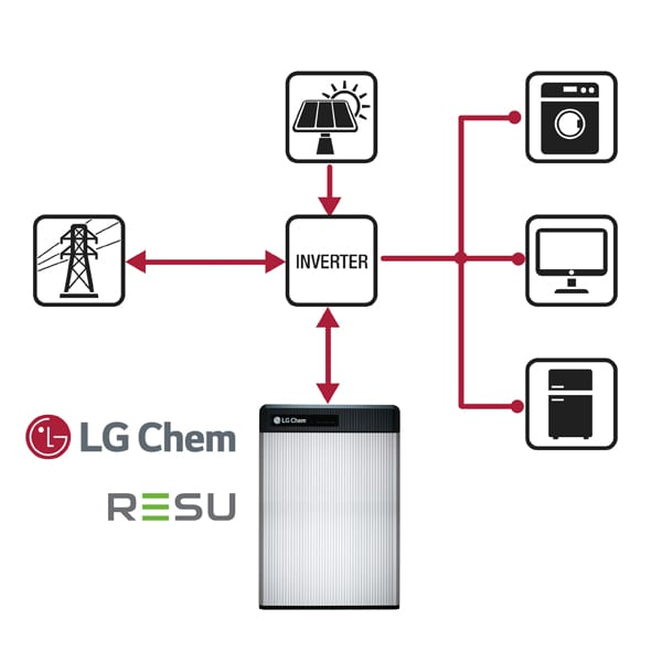 LG CHEM RESU Diagram - products provided by The GReen Guys Group Solar