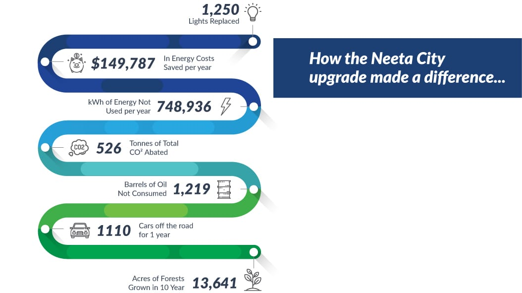 The Green Guys Group helping Neeta City save money with their LED Lighting upgrade