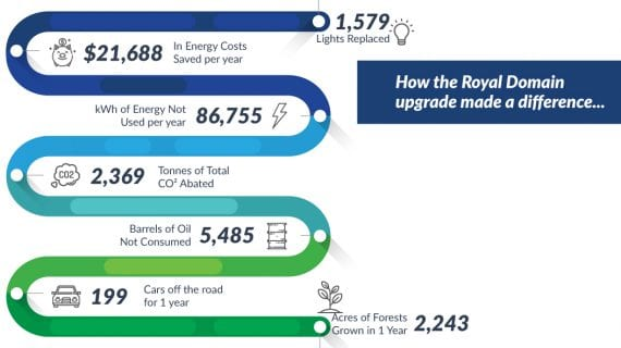 The Green Guys Group helping Royal Domain save money with their LED Lighting upgrade