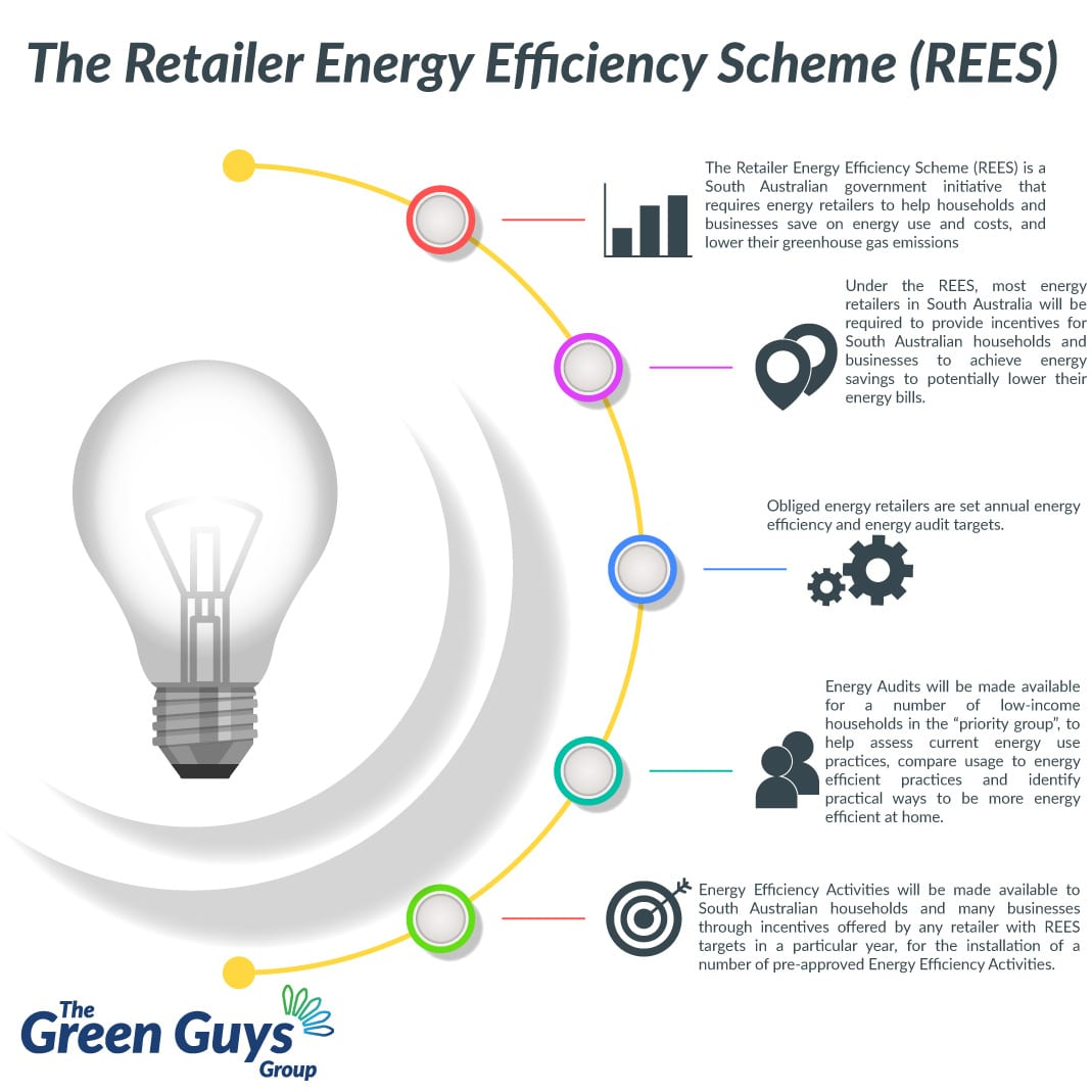 The Green Guys Group helping businesses benefit from the South Australian Energy Saving Scheme